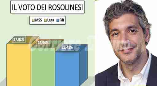 A Rosolini Lega 2° partito dopo il M5S. Il più votato Cannata di FdI