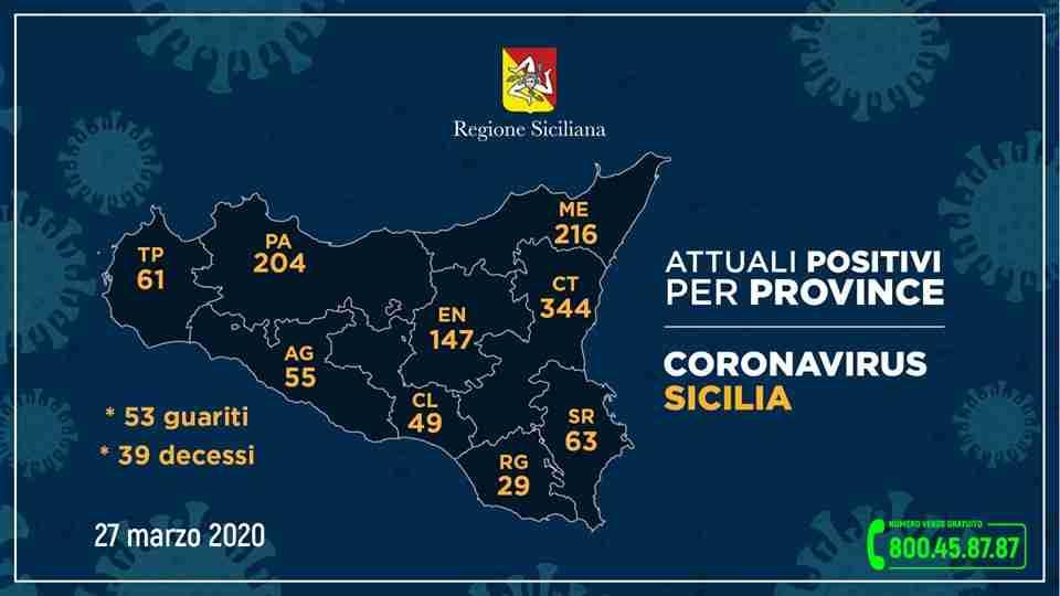 Coronavirus, i dati della Regione Sicilia, 1260 i contagiati