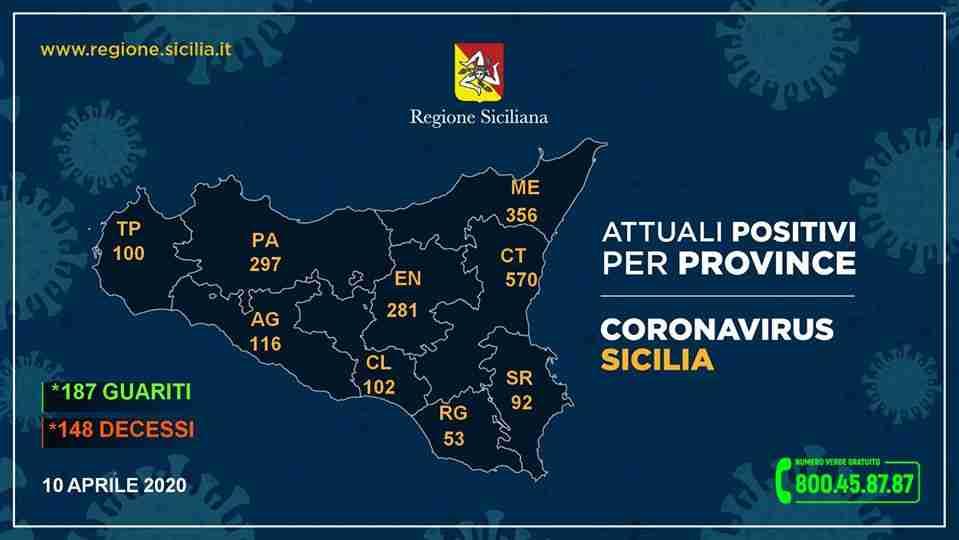 Coronavirus – I dati della Regione Sicilia, dopo il calo di nuovo un forte rialzo in Provincia