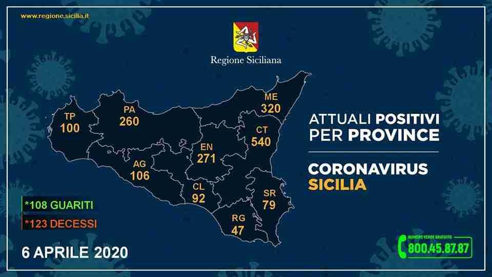 Coronavirus,i dati della Regione Sicilia, superati i 2 mila contagi