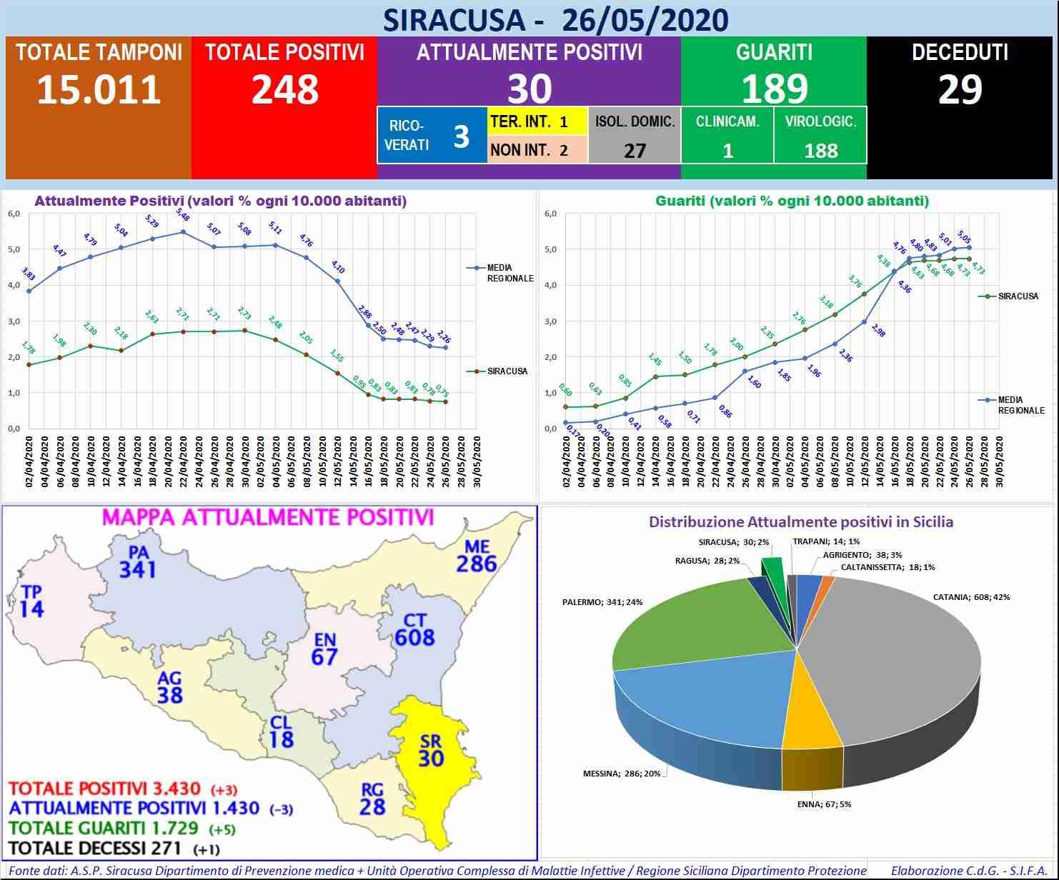 Coronavirus, i dati della Provincia di Siracusa: restano 30 i casi positivi