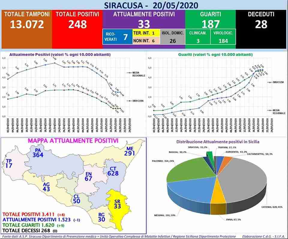 Coronavirus – Gli ultimi dati della provincia di Siracusa