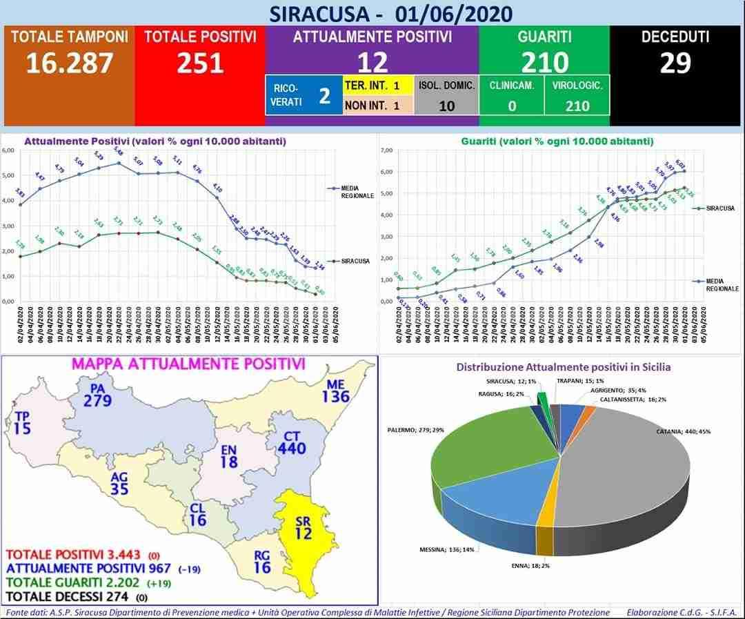 Coronavirus, i dati della Provinca di Siracusa: sono 12 gli attuali positivi