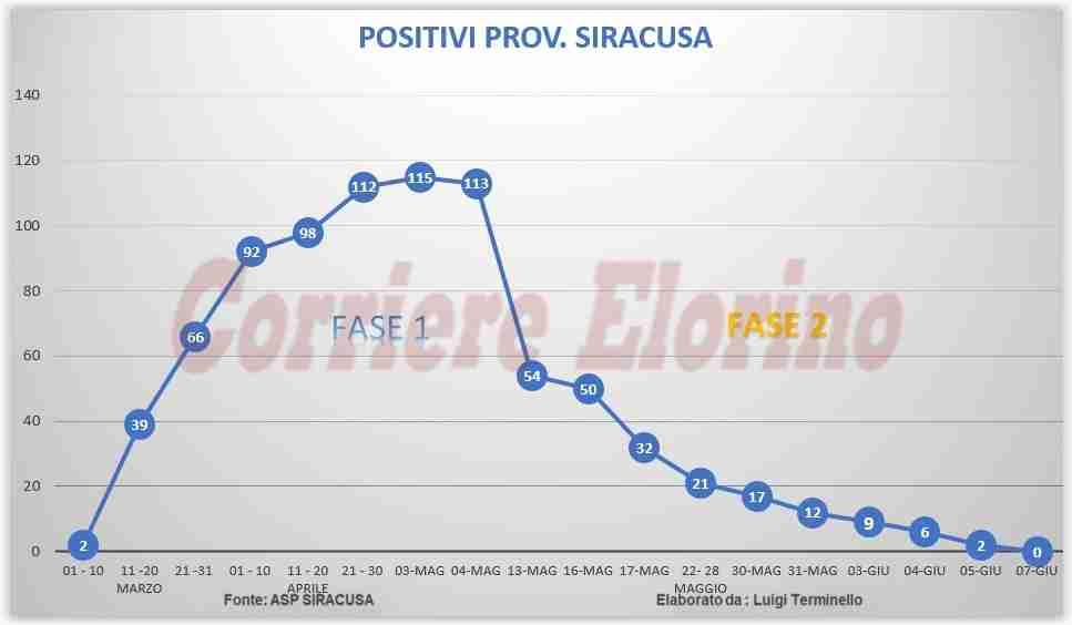 """Zero positivi in Provincia di Siracusa: dopo mesi lo storico traguardo di """"quota zero"""""""