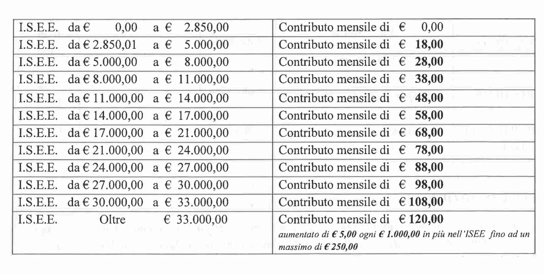 Aperte le iscrizioni Asilo Nido Comunale: i dettagli della domanda e delle quote di pagamento
